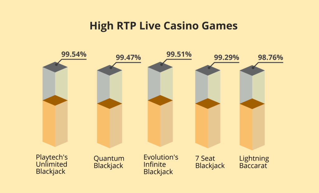 high rtp live casino games