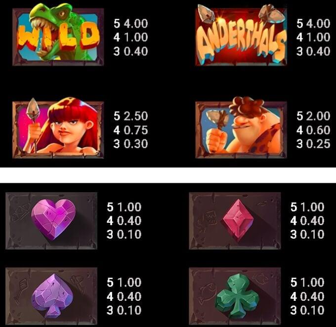 Anderthals slot payouts