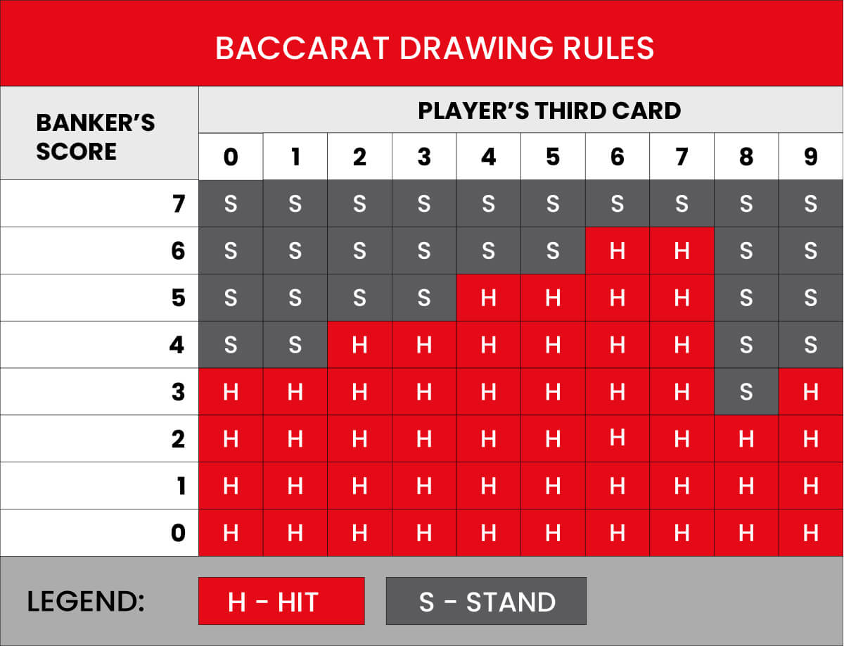 Online Baccarat Drawing Rules