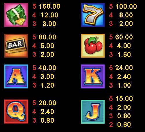 cash splash pokie paytable