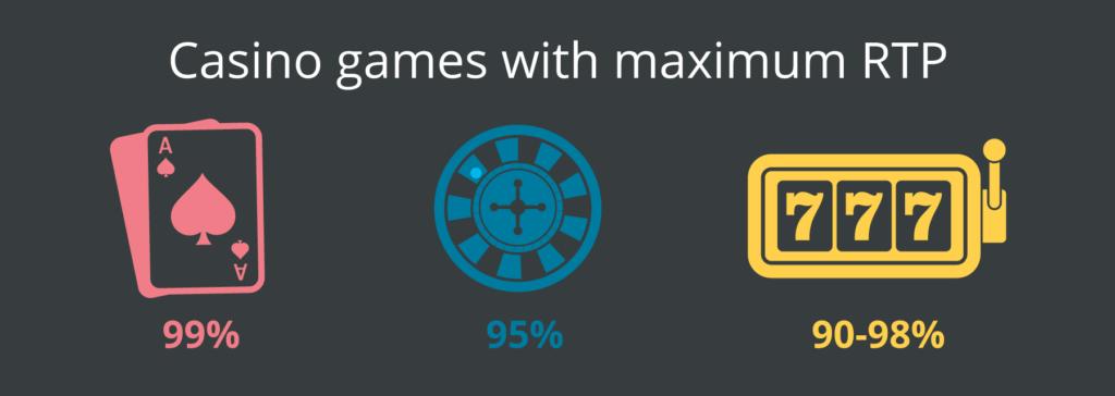 casino games with max rtp