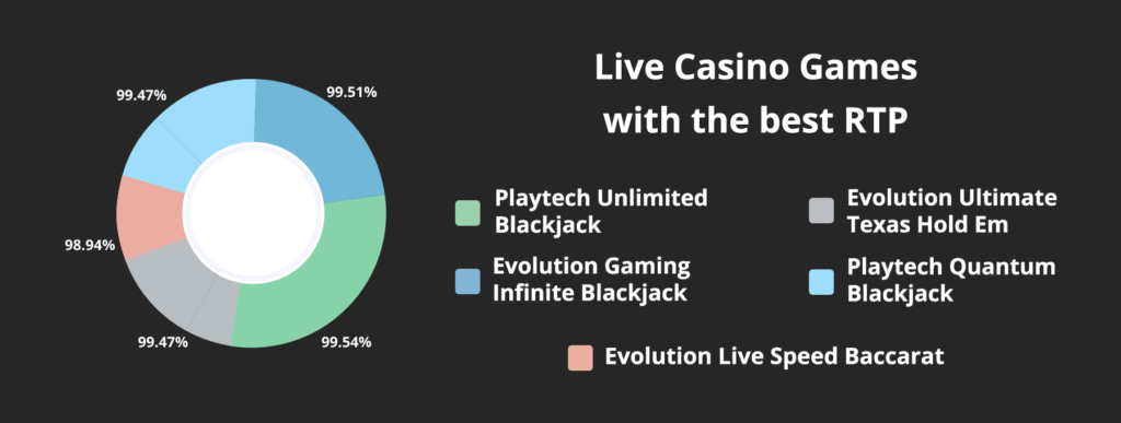 live casino games with the best RTP