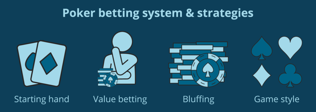 poker betting systems and strategies